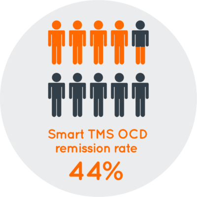 OCD TMS Remission