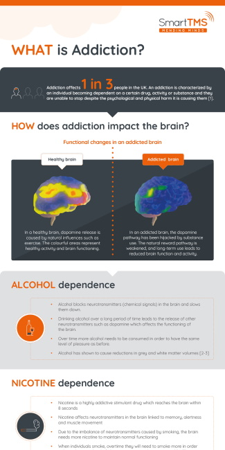 Addiction TMS Infographic