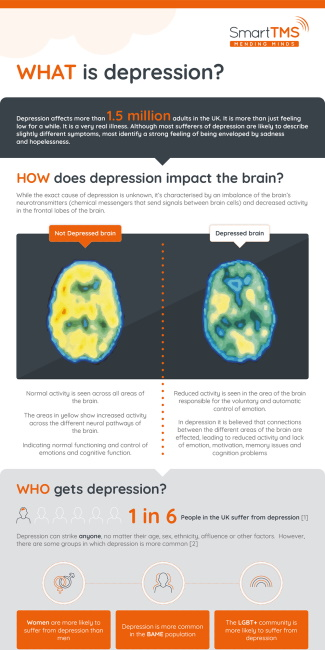 Depression TMS Infographic