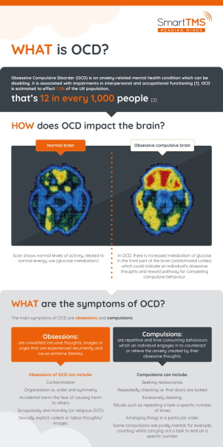 OCD TMS Infographic